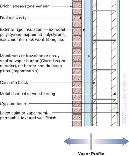 barreras de vapor